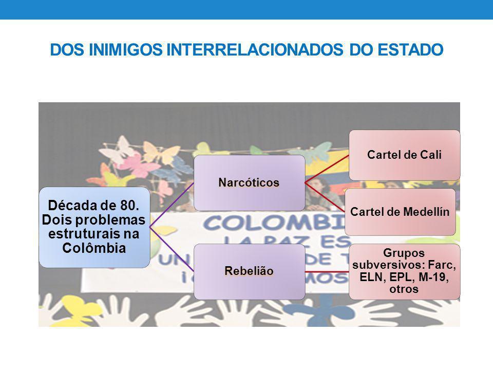 DOS INIMIGOS INTERRELACIONADOS DO ESTADO Década de 80. Dois problemas estruturais na Colômbia Narcóticos Cartel de Cali Cartel de Medellín Rebelião Gr