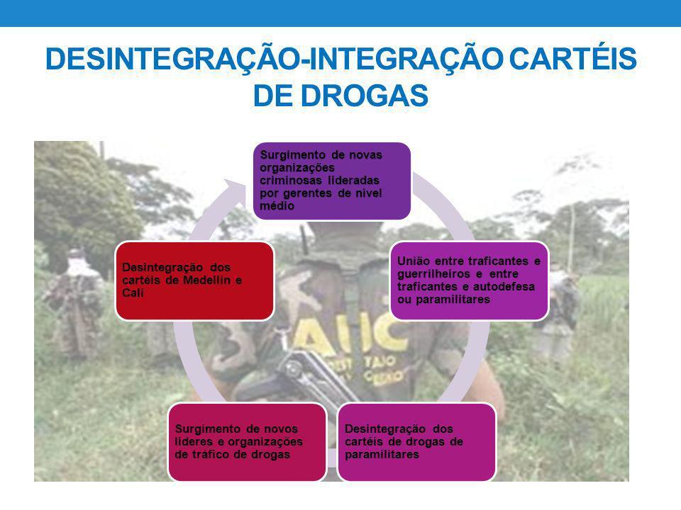 DESINTEGRAÇÃO-INTEGRAÇÃO CARTÉIS DE DROGAS