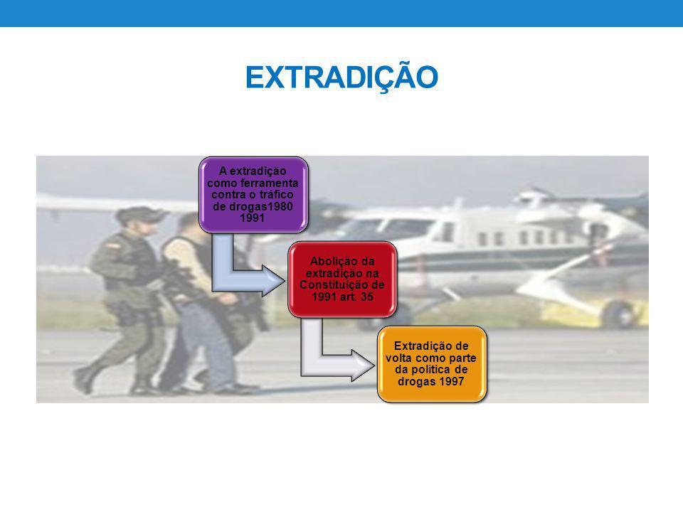 A extradição como ferramenta contra o tráfico de drogas1980 1991 Abolição da extradição na Constituição de 1991 art. 35 Extradição de volta como parte