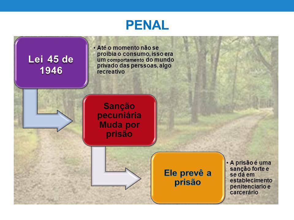 PENAL Decreto 1727 de 1940 Refere-se primeiro ao consumidor e ordena a submissão.