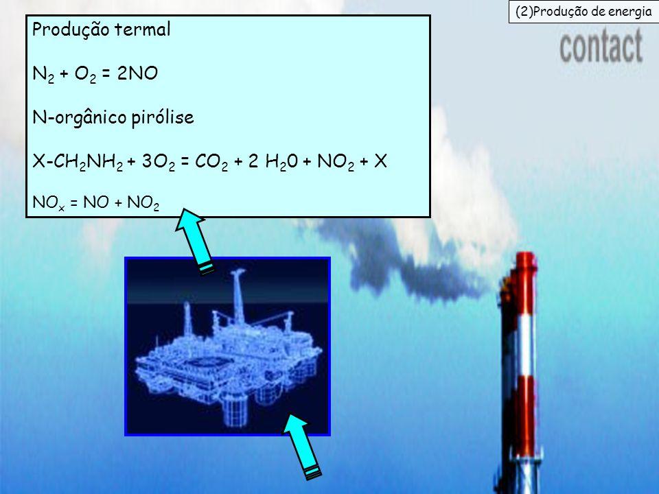 Produção termal N 2 + O 2 = 2NO N-orgânico pirólise X-CH 2 NH 2 + 3O 2 = CO 2 + 2 H 2 0 + NO 2 + X NO x = NO + NO 2 (2)Produção de energia
