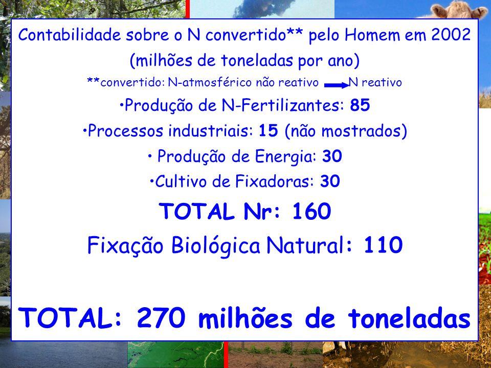Contabilidade sobre o N convertido** pelo Homem em 2002 (milhões de toneladas por ano) **convertido: N-atmosférico não reativo N reativo Produção de N