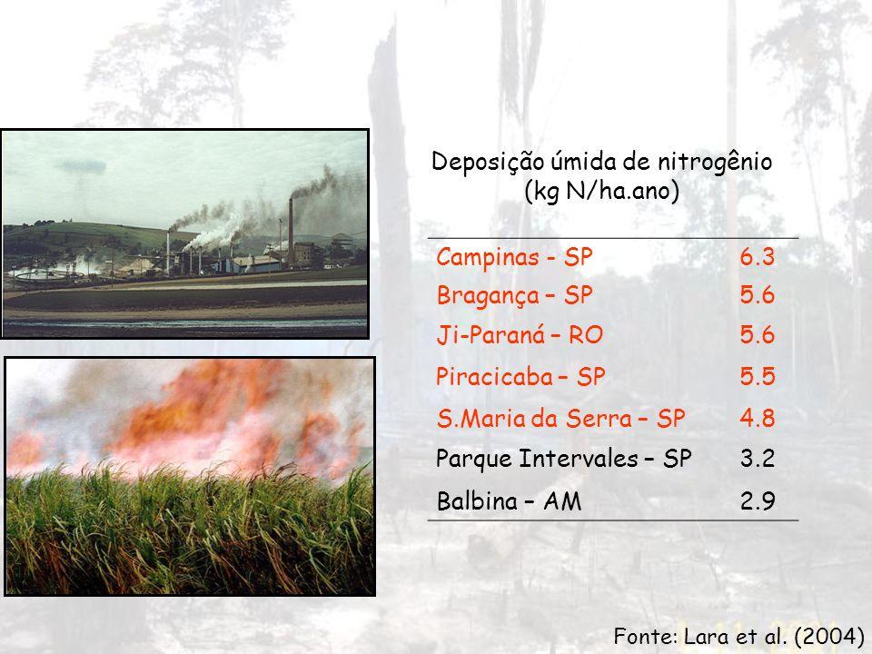 Fonte: Lara et al. (2004) Deposição úmida de nitrogênio (kg N/ha.ano) Campinas - SP6.3 Bragança – SP5.6 Ji-Paraná – RO5.6 Piracicaba – SP5.5 S.Maria d