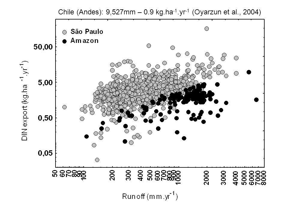 Chile (Andes): 9,527mm – 0.9 kg.ha -1.yr -1 (Oyarzun et al., 2004)