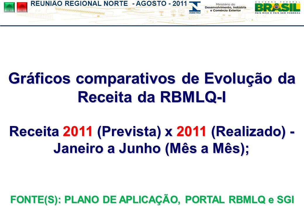 Gráficos comparativos de Evolução da Receita da RBMLQ-I Receita 2011 (Prevista) x 2011 (Realizado) - Janeiro a Junho (Mês a Mês); FONTE(S): PLANO DE APLICAÇÃO, PORTAL RBMLQ e SGI