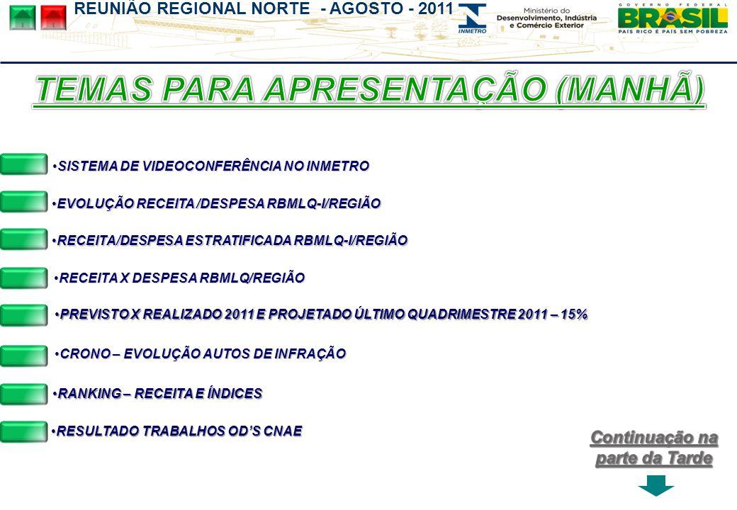 REUNIÃO REGIONAL NORTE - AGOSTO - 2011 RECEITA X DESPESA RBMLQ/REGIÃORECEITA X DESPESA RBMLQ/REGIÃORECEITA X DESPESA RBMLQ/REGIÃORECEITA X DESPESA RBMLQ/REGIÃO RECEITA/DESPESA ESTRATIFICADA RBMLQ-I/REGIÃORECEITA/DESPESA ESTRATIFICADA RBMLQ-I/REGIÃO RANKING – RECEITA E ÍNDICESRANKING – RECEITA E ÍNDICESRANKING – RECEITA E ÍNDICESRANKING – RECEITA E ÍNDICES EVOLUÇÃO RECEITA /DESPESA RBMLQ-I/REGIÃOEVOLUÇÃO RECEITA /DESPESA RBMLQ-I/REGIÃO PREVISTO X REALIZADO 2011 E PROJETADO ÚLTIMO QUADRIMESTRE 2011 – 15%PREVISTO X REALIZADO 2011 E PROJETADO ÚLTIMO QUADRIMESTRE 2011 – 15%PREVISTO X REALIZADO 2011 E PROJETADO ÚLTIMO QUADRIMESTRE 2011 – 15%PREVISTO X REALIZADO 2011 E PROJETADO ÚLTIMO QUADRIMESTRE 2011 – 15% CRONO – EVOLUÇÃO AUTOS DE INFRAÇÃOCRONO – EVOLUÇÃO AUTOS DE INFRAÇÃO SISTEMA DE VIDEOCONFERÊNCIA NO INMETROSISTEMA DE VIDEOCONFERÊNCIA NO INMETRO RESULTADO TRABALHOS ODS CNAERESULTADO TRABALHOS ODS CNAERESULTADO TRABALHOS ODS CNAERESULTADO TRABALHOS ODS CNAE