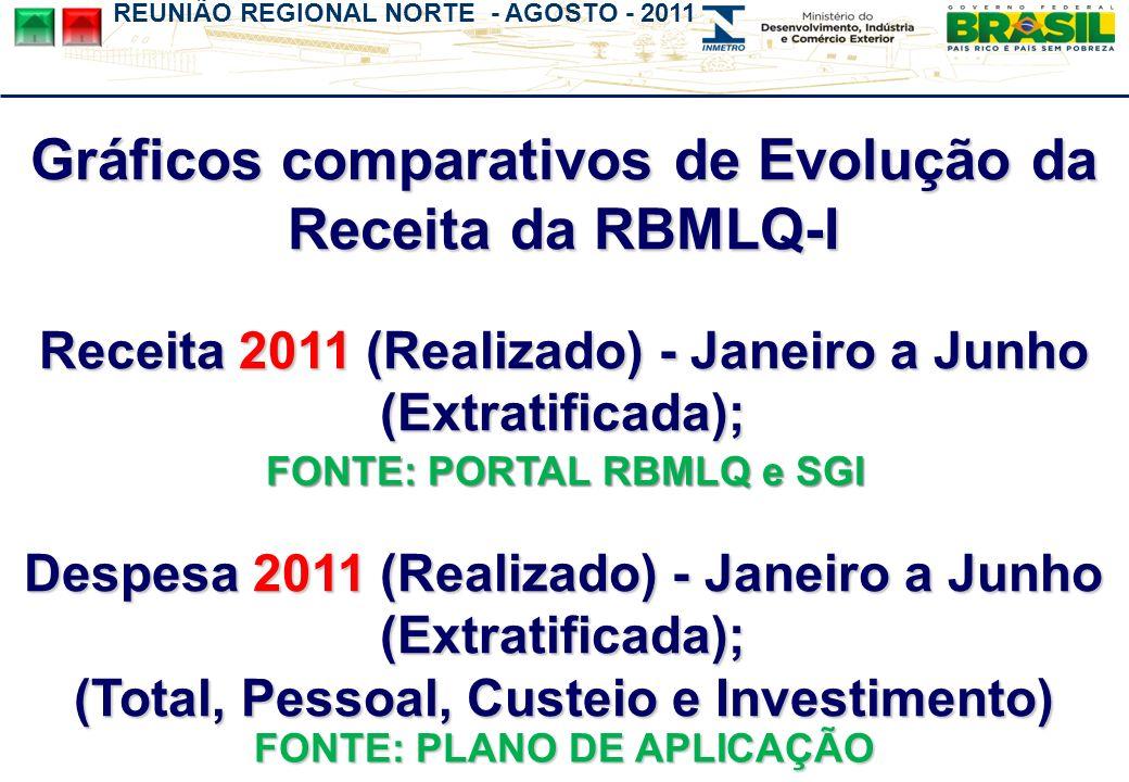 REUNIÃO REGIONAL NORTE - AGOSTO - 2011 Gráficos comparativos de Evolução da Receita da RBMLQ-I Receita 2011 (Realizado) - Janeiro a Junho (Extratificada); Despesa 2011 (Realizado) - Janeiro a Junho (Extratificada); (Total, Pessoal, Custeio e Investimento) FONTE: PLANO DE APLICAÇÃO FONTE: PORTAL RBMLQ e SGI