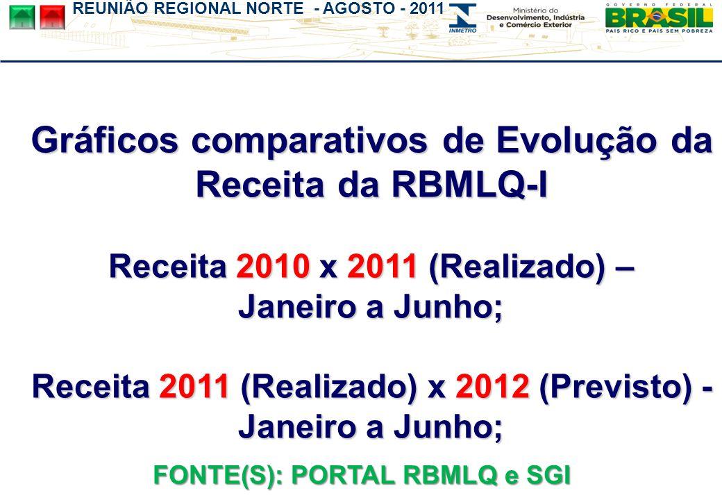 REUNIÃO REGIONAL NORTE - AGOSTO - 2011 Gráficos comparativos de Evolução da Receita da RBMLQ-I Receita 2010 x 2011 (Realizado) – Janeiro a Junho; Receita 2011 (Realizado) x 2012 (Previsto) - Janeiro a Junho; FONTE(S): PORTAL RBMLQ e SGI