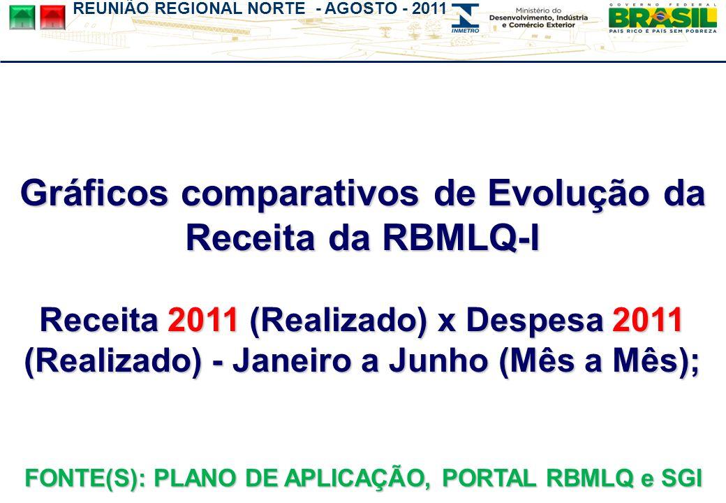 REUNIÃO REGIONAL NORTE - AGOSTO - 2011 Gráficos comparativos de Evolução da Receita da RBMLQ-I Receita 2011 (Realizado) x Despesa 2011 (Realizado) - Janeiro a Junho (Mês a Mês); FONTE(S): PLANO DE APLICAÇÃO, PORTAL RBMLQ e SGI
