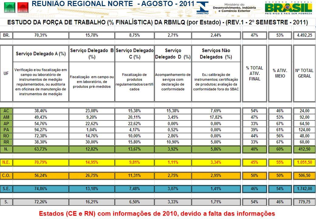 REUNIÃO REGIONAL NORTE - AGOSTO - 2011 Estados (CE e RN) com informações de 2010, devido a falta das informações