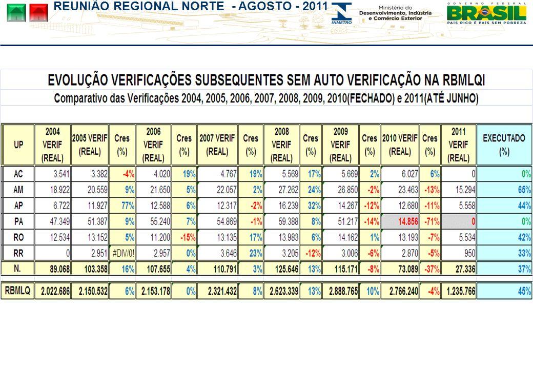 REUNIÃO REGIONAL NORTE - AGOSTO - 2011
