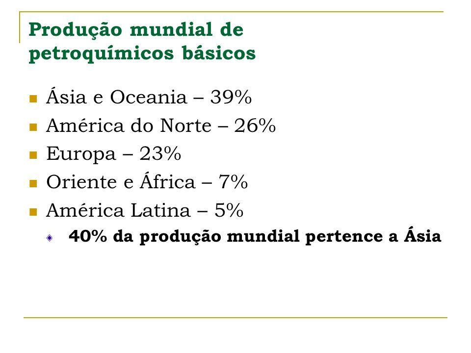 Produção mundial de petroquímicos básicos Ásia e Oceania – 39% América do Norte – 26% Europa – 23% Oriente e África – 7% América Latina – 5% 40% da pr