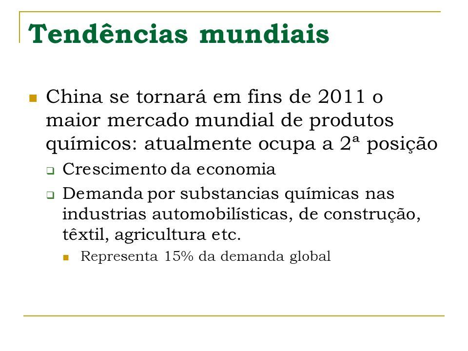 Tendências mundiais China se tornará em fins de 2011 o maior mercado mundial de produtos químicos: atualmente ocupa a 2ª posição Crescimento da econom