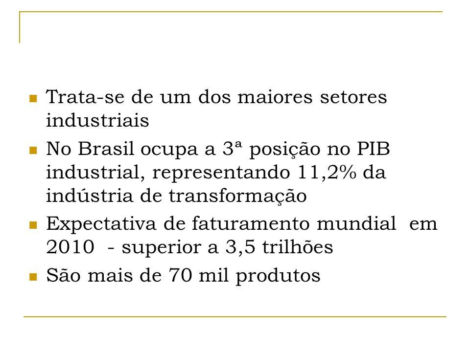 Trata-se de um dos maiores setores industriais No Brasil ocupa a 3ª posição no PIB industrial, representando 11,2% da indústria de transformação Expec