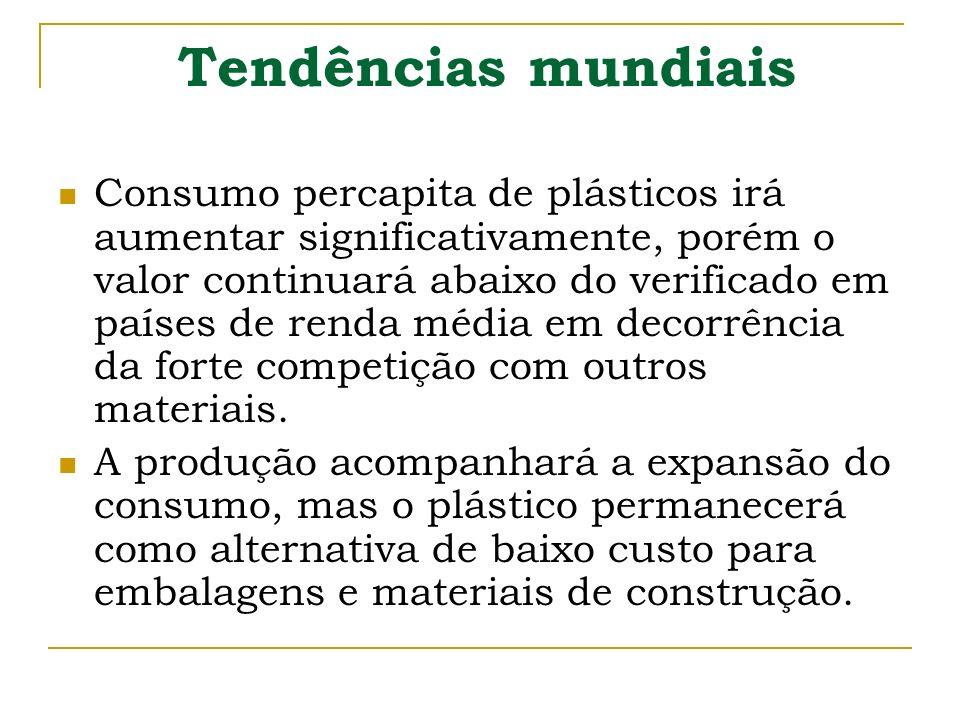 Tendências mundiais Consumo percapita de plásticos irá aumentar significativamente, porém o valor continuará abaixo do verificado em países de renda m