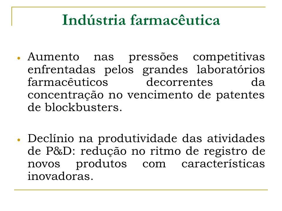 Indústria farmacêutica Aumento nas pressões competitivas enfrentadas pelos grandes laboratórios farmacêuticos decorrentes da concentração no venciment