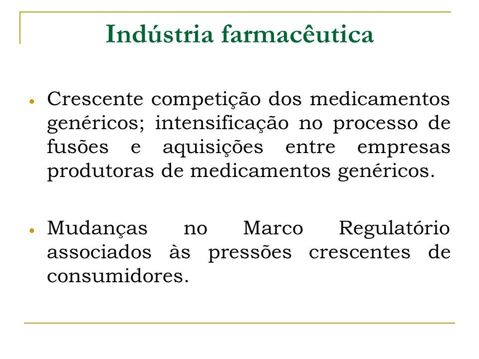 Indústria farmacêutica Crescente competição dos medicamentos genéricos; intensificação no processo de fusões e aquisições entre empresas produtoras de
