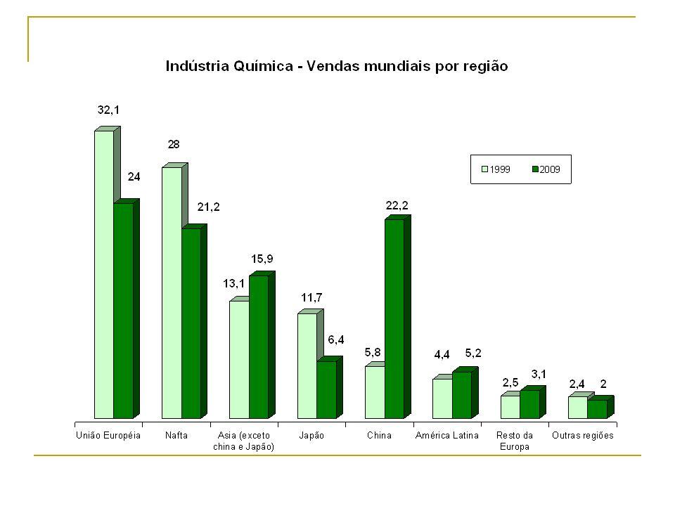 Indústria Química vendas mundiais por região A evolução nos últimos 10 anos indica que a União Européia continua líder em vendas.