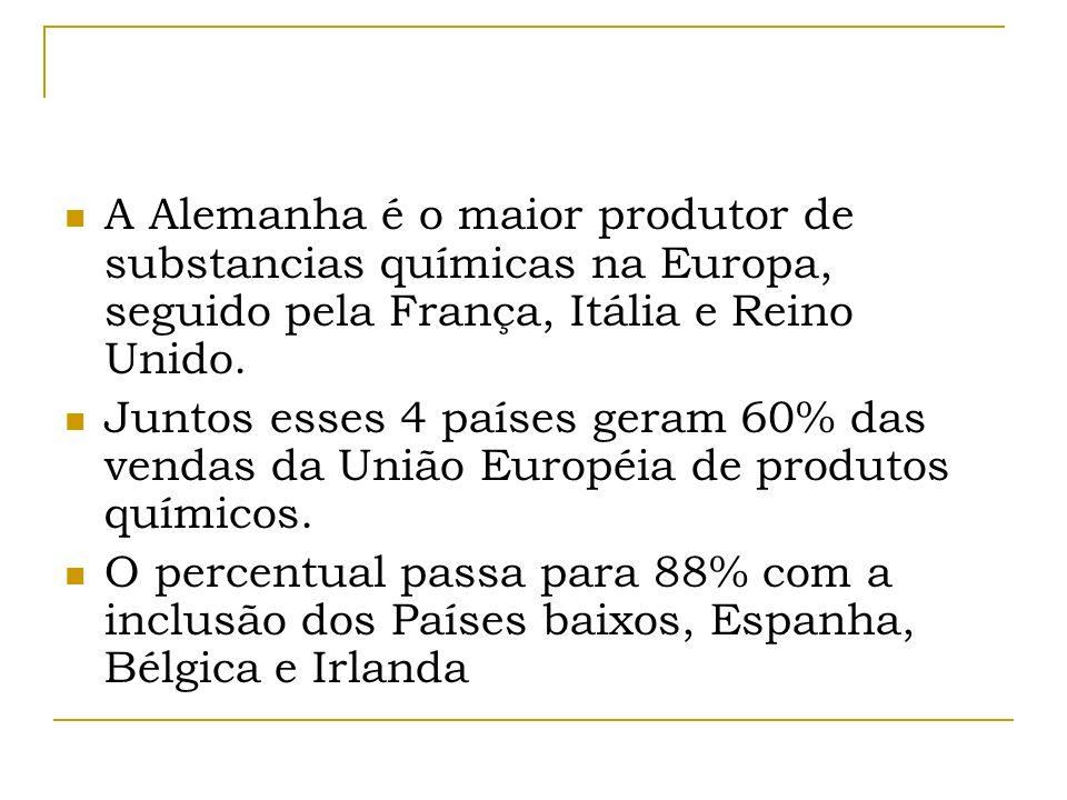 Participação dos segmentos na indústria química - UE Produtos químicos básicos Petroquímicos e derivados, inorgânicos - 60% Especialidades químicas Tintas, pigmentos e corantes – 26% Produtos para consumo Sabonetes, detergentes, cosméticos – 14%