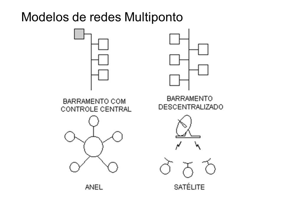 Modelos de redes Multiponto