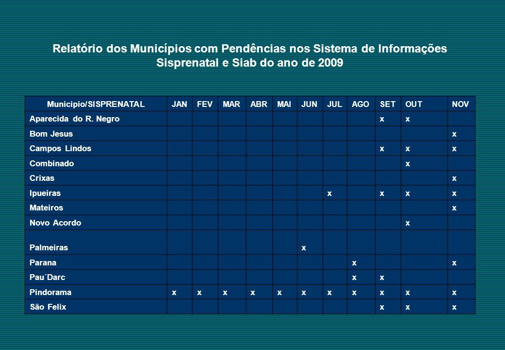 Relatório dos Municípios com Pendências nos Sistema de Informações Sisprenatal e Siab do ano de 2009 Municipio/SISPRENATAL JANFEVMARABRMAIJUNJULAGOSETOUTNOV Aparecida do R.