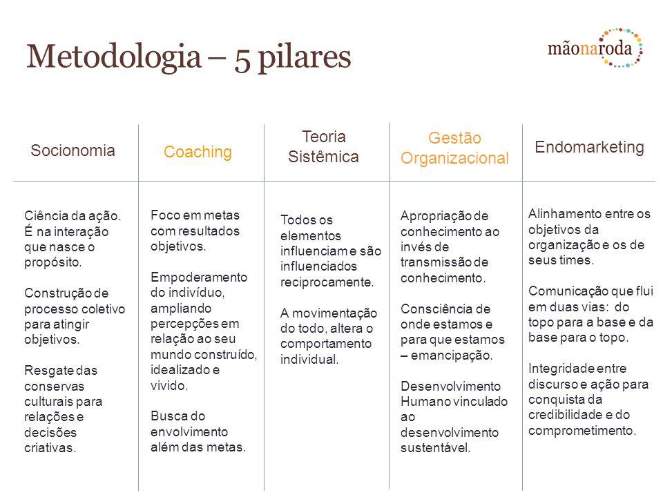 Metodologia – 5 pilares Ciência da ação. É na interação que nasce o propósito. Construção de processo coletivo para atingir objetivos. Resgate das con