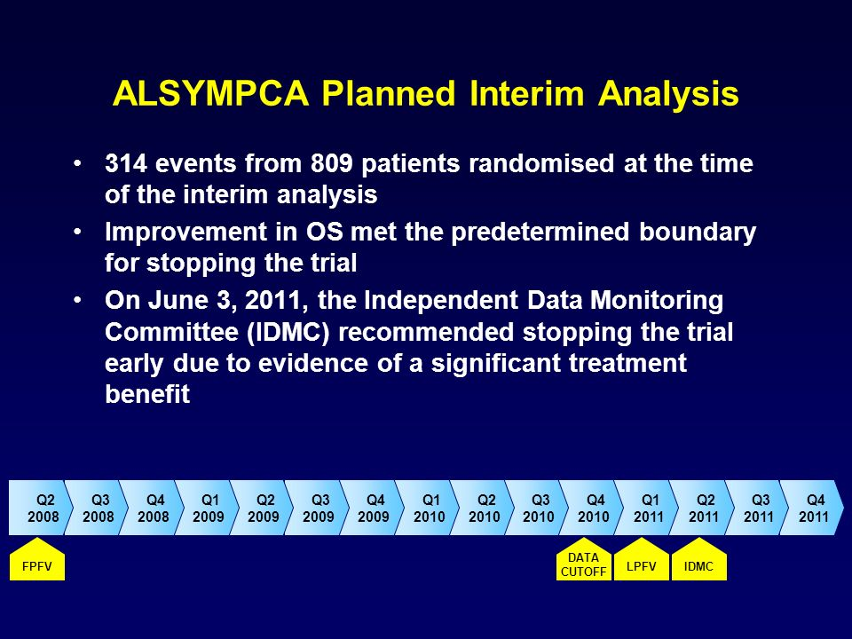 ALSYMPCA Planned Interim Analysis 314 events from 809 patients randomised at the time of the interim analysis Improvement in OS met the predetermined