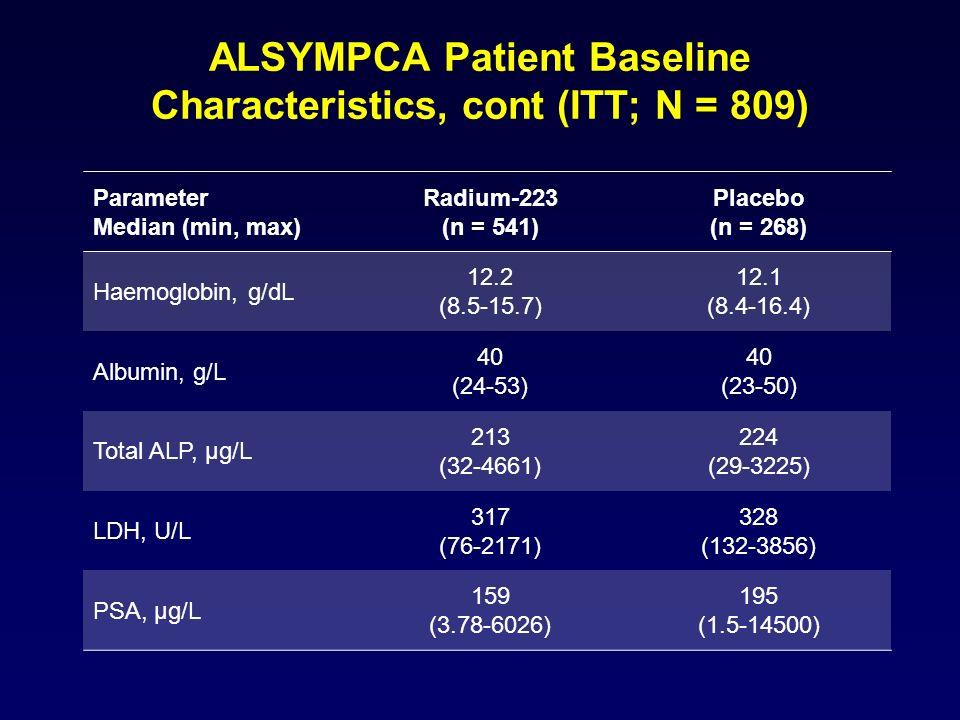 ALSYMPCA Patient Baseline Characteristics, cont (ITT; N = 809) Parameter Median (min, max) Radium-223 (n = 541) Placebo (n = 268) Haemoglobin, g/dL 12