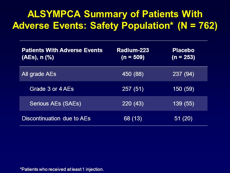 ALSYMPCA Summary of Patients With Adverse Events: Safety Population* (N = 762) Patients With Adverse Events (AEs), n (%) Radium-223 (n = 509) Placebo
