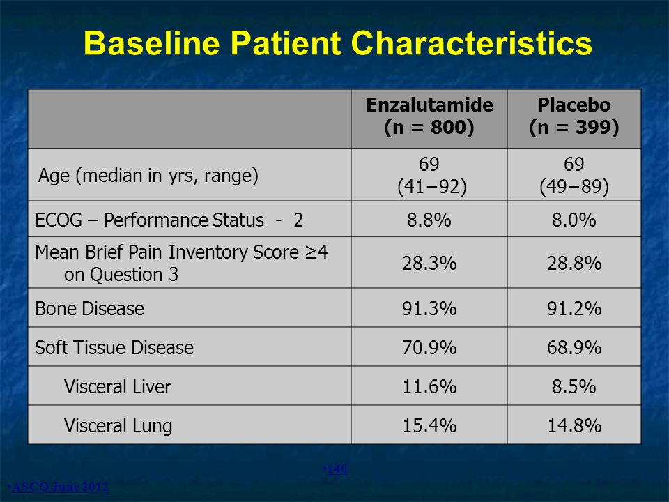 Baseline Patient Characteristics Enzalutamide (n = 800) Placebo (n = 399) Age (median in yrs, range) 69 (4192) 69 (4989) ECOG – Performance Status - 2