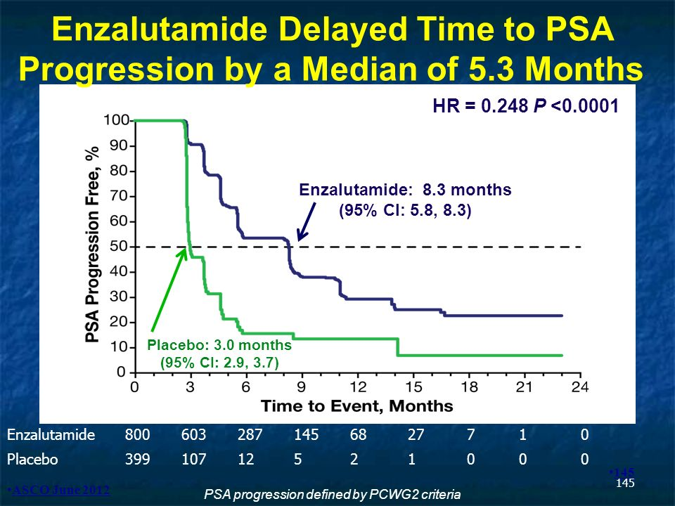 145 Enzalutamide Delayed Time to PSA Progression by a Median of 5.3 Months Enzalutamide8006032871456827710 Placebo39910712521000 HR = 0.248 P <0.0001