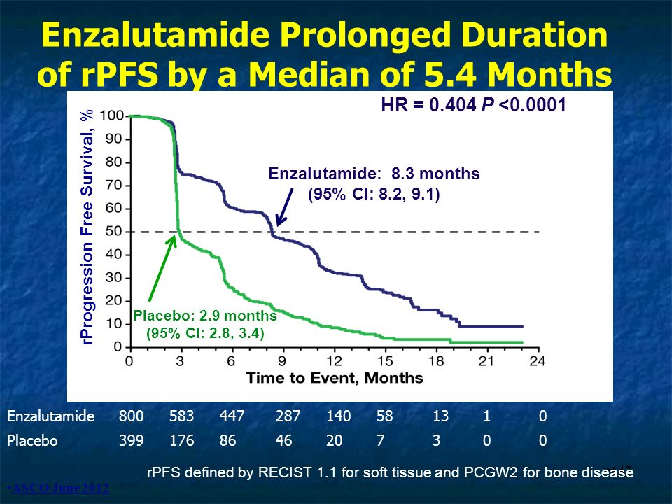 147 Enzalutamide Prolonged Duration of rPFS by a Median of 5.4 Months Enzalutamide800583447287140581310 Placebo3991768646207300 Enzalutamide: 8.3 mont