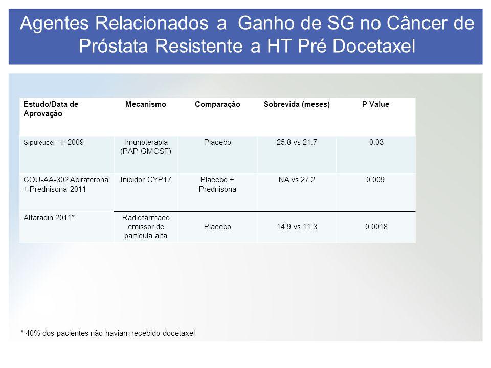 * 40% dos pacientes não haviam recebido docetaxel Agentes Relacionados a Ganho de SG no Câncer de Próstata Resistente a HT Pré Docetaxel Estudo/Data d