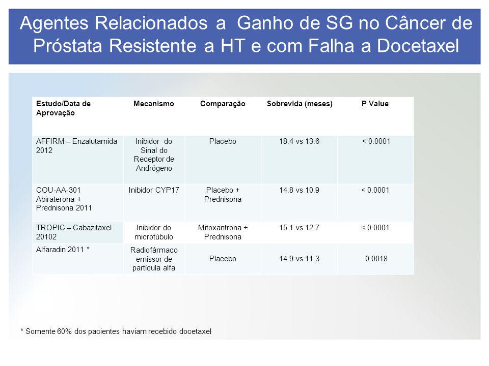* Somente 60% dos pacientes haviam recebido docetaxel Agentes Relacionados a Ganho de SG no Câncer de Próstata Resistente a HT e com Falha a Docetaxel