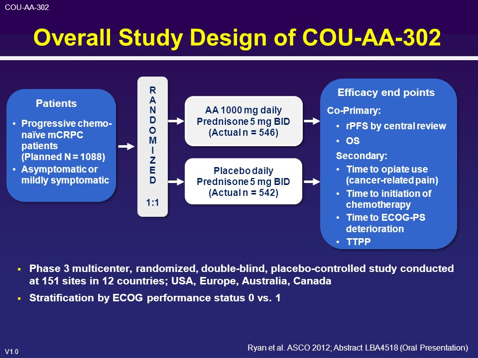 V1.0 COU-AA-302 Overall Study Design of COU-AA-302 Phase 3 multicenter, randomized, double-blind, placebo-controlled study conducted at 151 sites in 1