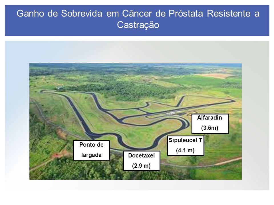 Ganho de Sobrevida em Câncer de Próstata Resistente a Castração Ponto de largada Docetaxel (2.9 m) Sipuleucel T (4.1 m) Alfaradin (3.6m)
