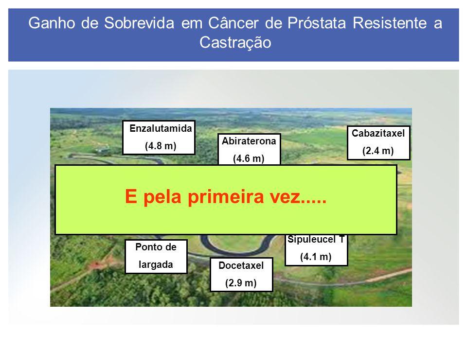 Ganho de Sobrevida em Câncer de Próstata Resistente a Castração Ponto de largada Docetaxel (2.9 m) Sipuleucel T (4.1 m) Alfaradin (3.6m) Cabazitaxel (