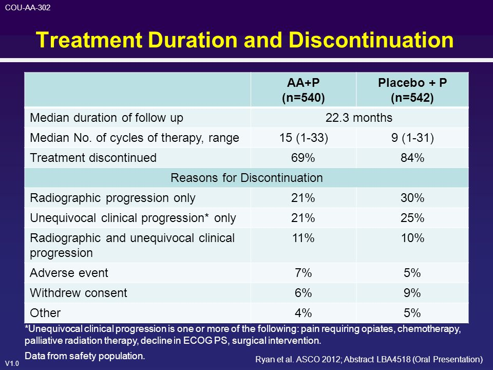 V1.0 COU-AA-302 Treatment Duration and Discontinuation *Unequivocal clinical progression is one or more of the following: pain requiring opiates, chem