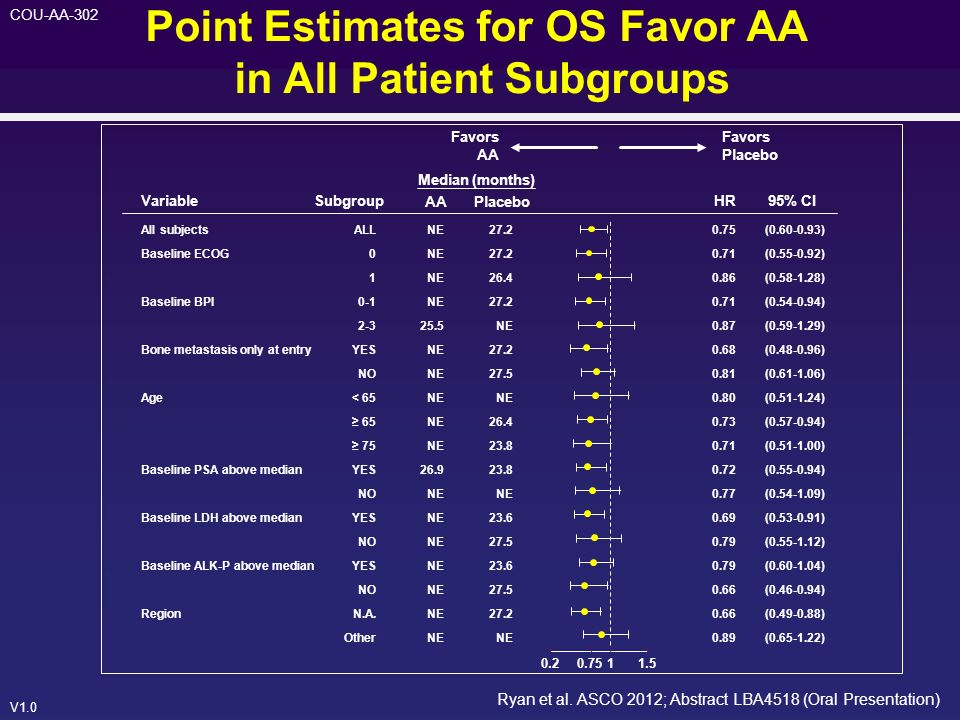 V1.0 COU-AA-302 Point Estimates for OS Favor AA in All Patient Subgroups VariableSubgroup Median (months) AAPlacebo HR95% CI Favors AA Favors Placebo
