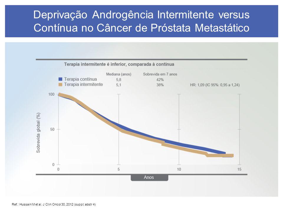 Ganho de Sobrevida em Câncer de Próstata Resistente a Castração Ponto de largada Docetaxel (2.9 m) Sipuleucel T (4.1 m) Alfaradin (3.6m) Cabazitaxel (2.4 m)