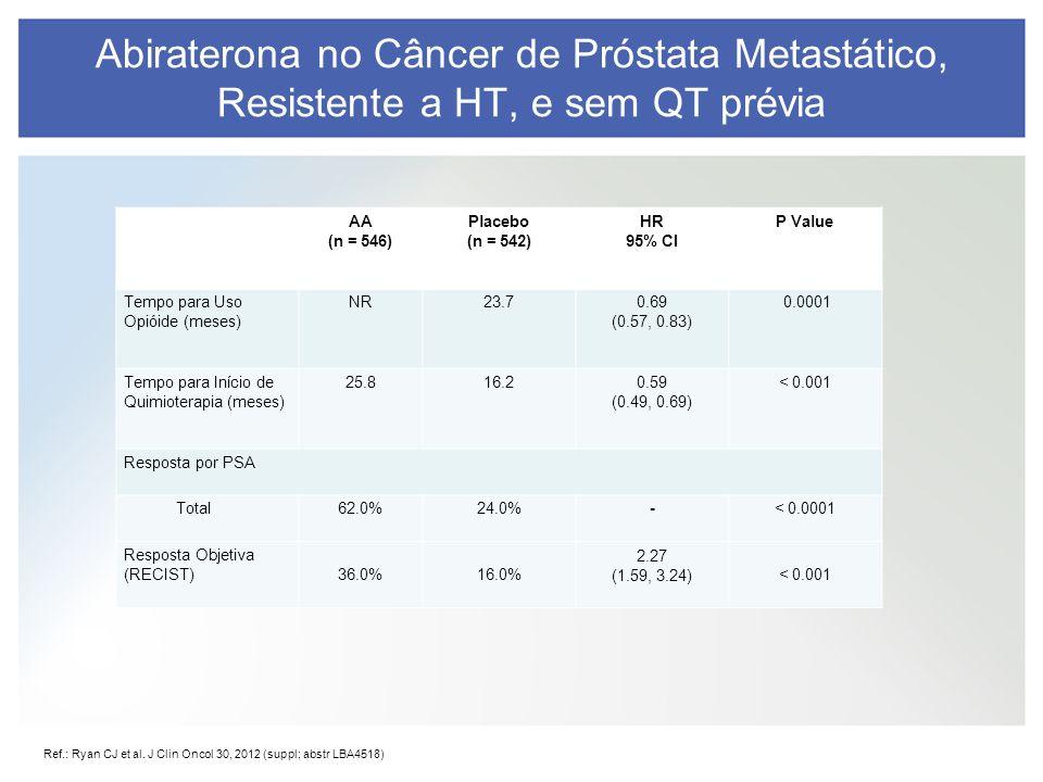 Ref.: Ryan CJ et al. J Clin Oncol 30, 2012 (suppl; abstr LBA4518) Abiraterona no Câncer de Próstata Metastático, Resistente a HT, e sem QT prévia AA (