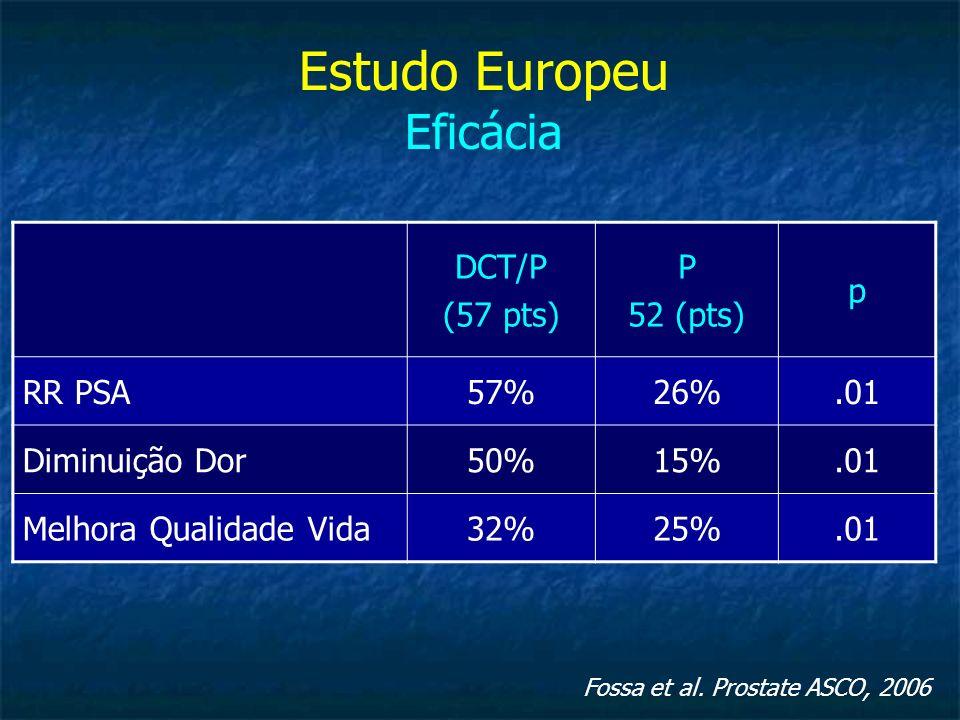Fossa et al. Prostate ASCO, 2006 Estudo Europeu Eficácia DCT/P (57 pts) P 52 (pts) p RR PSA57%26%.01 Diminuição Dor50%15%.01 Melhora Qualidade Vida32%