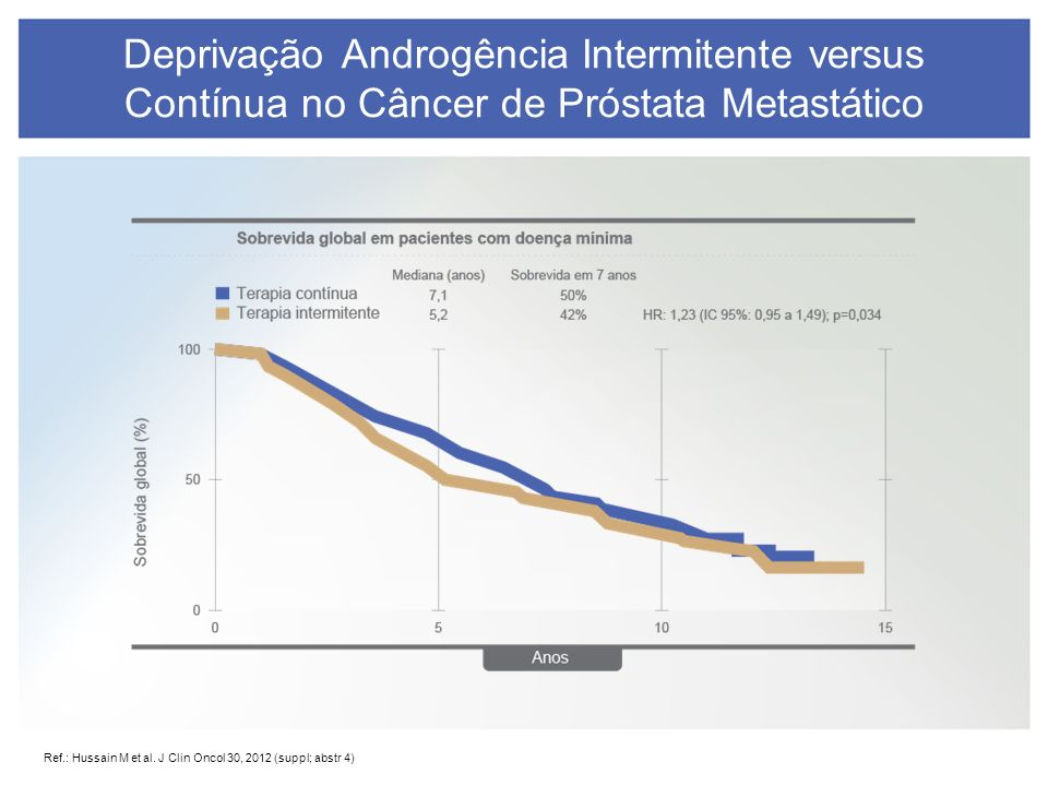 Ganho de Sobrevida em Câncer de Próstata Resistente a Castração Ponto de largada Docetaxel (2.9 m) Sipuleucel T (4.1 m) Alfaradin (3.6m) Cabazitaxel (2.4 m) Ponto de largada Abiraterona (4.6 m)