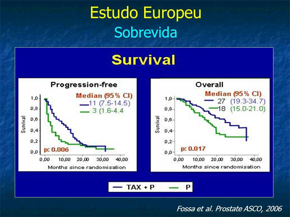 Estudo Europeu Sobrevida Fossa et al. Prostate ASCO, 2006