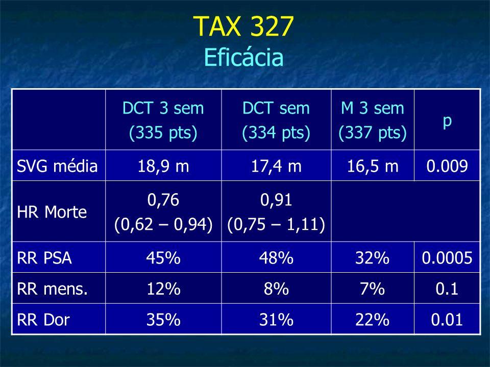 TAX 327 Eficácia DCT 3 sem (335 pts) DCT sem (334 pts) M 3 sem (337 pts) p SVG média18,9 m17,4 m16,5 m0.009 HR Morte 0,76 (0,62 – 0,94) 0,91 (0,75 – 1
