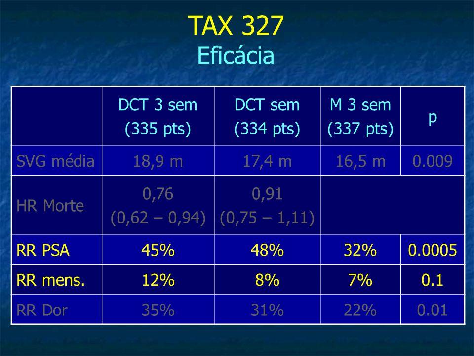 DCT 3 sem (335 pts) DCT sem (334 pts) M 3 sem (337 pts) p SVG média18,9 m17,4 m16,5 m0.009 HR Morte 0,76 (0,62 – 0,94) 0,91 (0,75 – 1,11) RR PSA45%48%