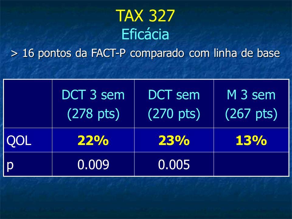 > 16 pontos da FACT-P comparado com linha de base TAX 327 Eficácia DCT 3 sem (278 pts) DCT sem (270 pts) M 3 sem (267 pts) QOL22%23%13% p0.0090.005