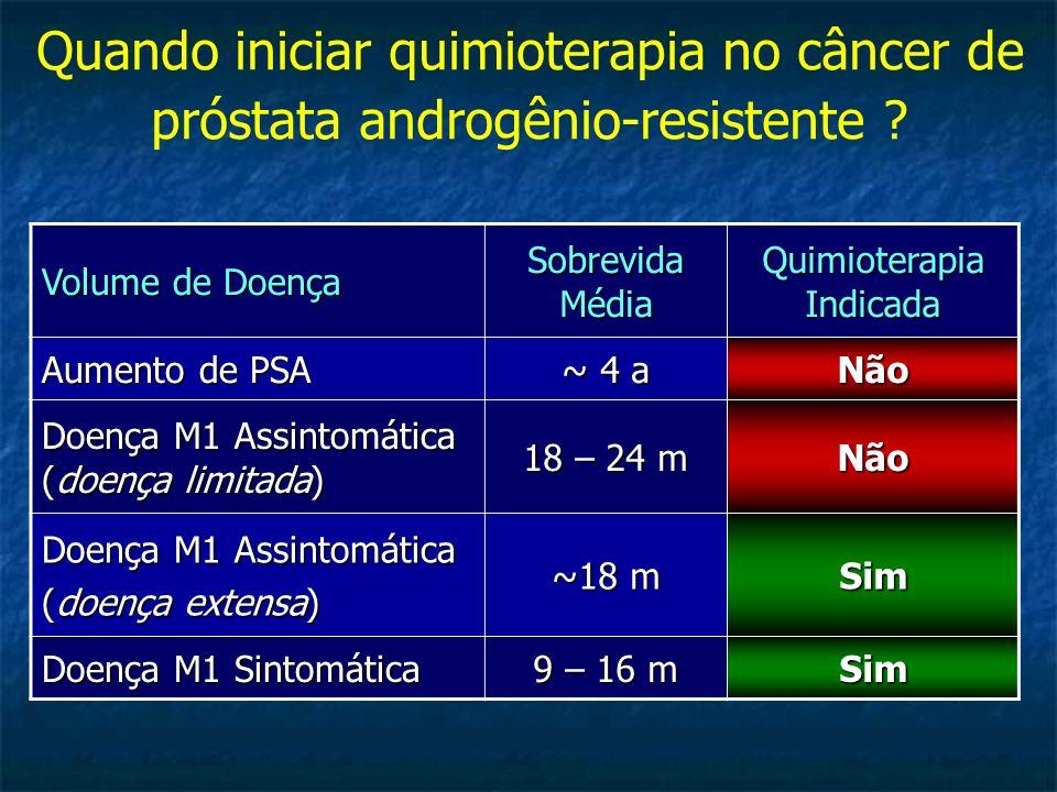 Quando iniciar quimioterapia no câncer de próstata androgênio-resistente ? Volume de Doença Sobrevida Média Quimioterapia Indicada Aumento de PSA ~ 4