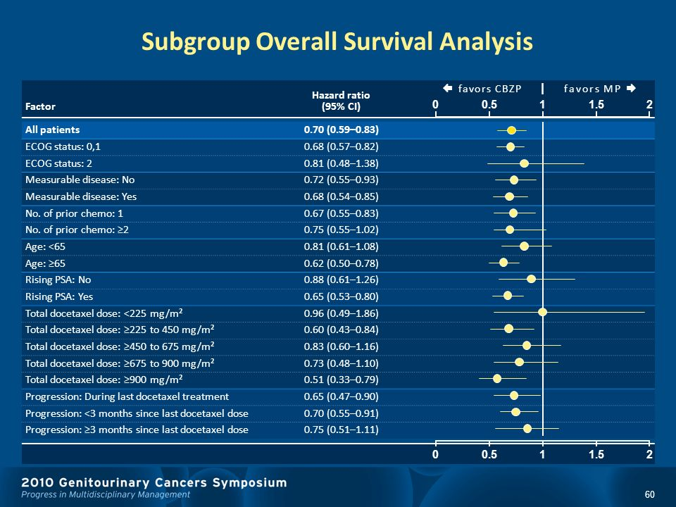 60 Subgroup Overall Survival Analysis Factor Hazard ratio (95% CI) f a v o r s C B Z P | f a v o r s M P All patients0.70 (0.59–0.83) ECOG status: 0,1