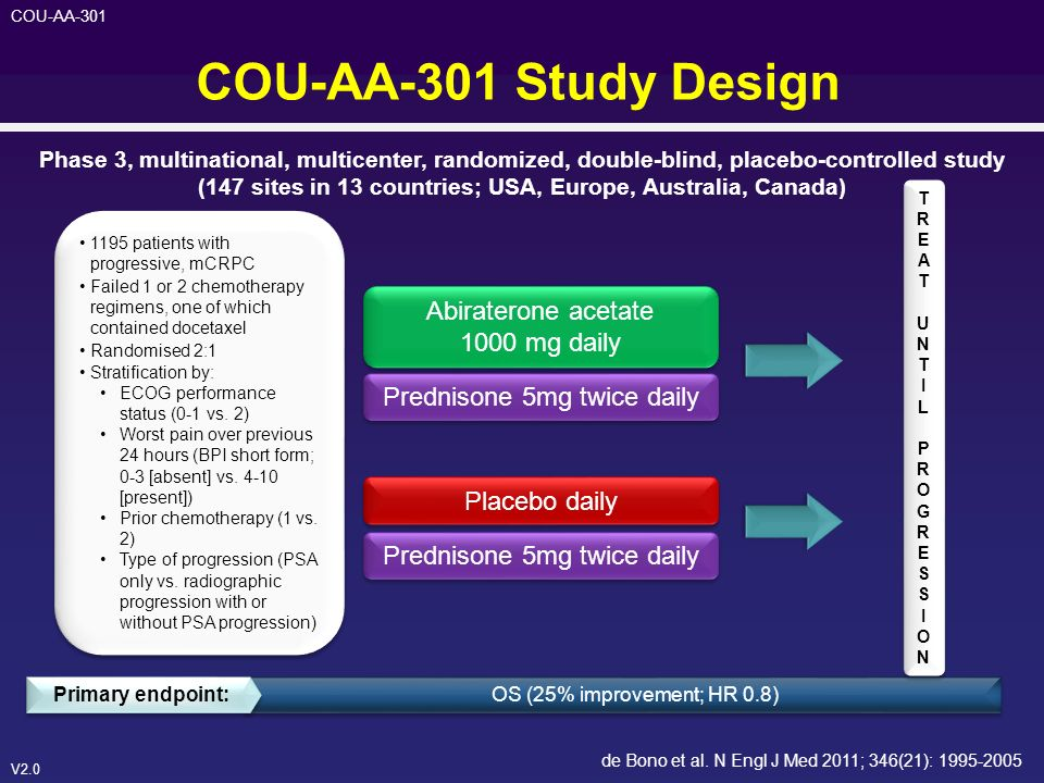 V2.0 COU-AA-301 COU-AA-301 Study Design Abiraterone acetate 1000 mg daily Placebo daily Phase 3, multinational, multicenter, randomized, double-blind,